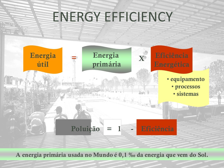 equipamento processos sistemas Energia útil Energia primária Eficiência Energética = X ENERGY EFFICIENCY A energia primária usada no Mundo é 0,1 da en