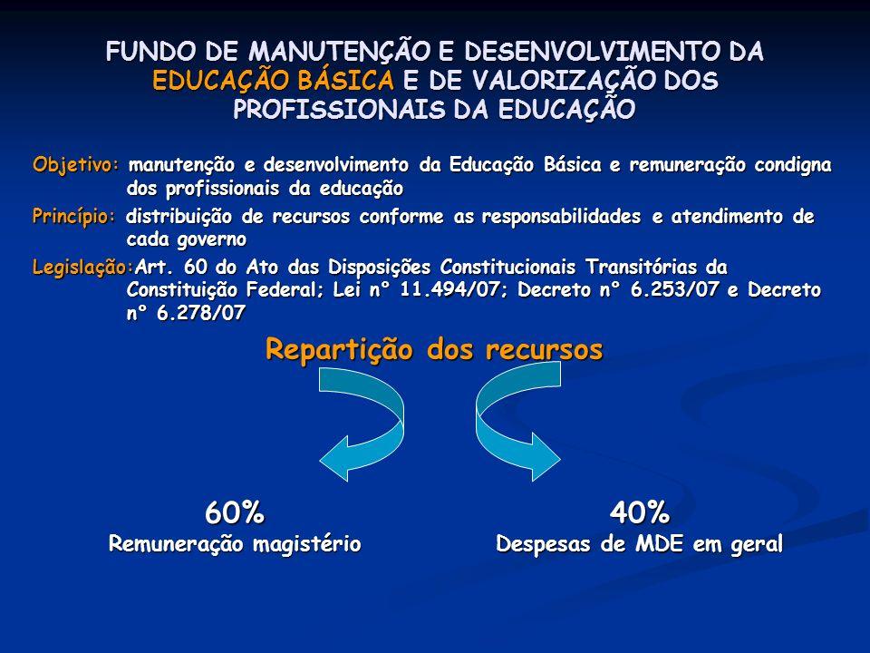 FUNDO DE MANUTENÇÃO E DESENVOLVIMENTO DA EDUCAÇÃO BÁSICA E DE VALORIZAÇÃO DOS PROFISSIONAIS DA EDUCAÇÃO Objetivo: manutenção e desenvolvimento da Educ