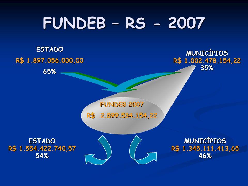 FUNDEB – RS - 2007 FUNDEB 2007 R$ 2.899.534.154,22 ESTADO R$ 1.897.056.000,00 65% MUNICÍPIOS R$ 1.002.478.154,22 35% ESTADO R$ 1.554.422.740,57 54%MUN
