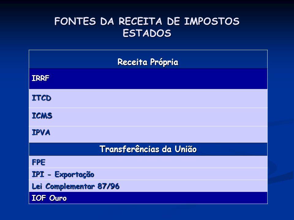 FONTES DA RECEITA DE IMPOSTOS ESTADOS Receita Própria IRRF ITCD ICMS ICMS IPVA IPVA Transferências da União FPE FPE IPI - Exportação IPI - Exportação