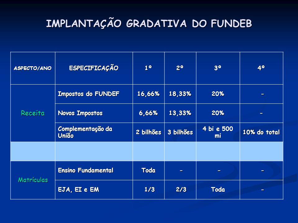 IMPLANTAÇÃO GRADATIVA DO FUNDEB ASPECTO/ANOESPECIFICAÇÃO1º2º3º4º Receita Impostos do FUNDEF 16,66%18,33%20% - Novos Impostos 6,66%13,33%20%- Complemen