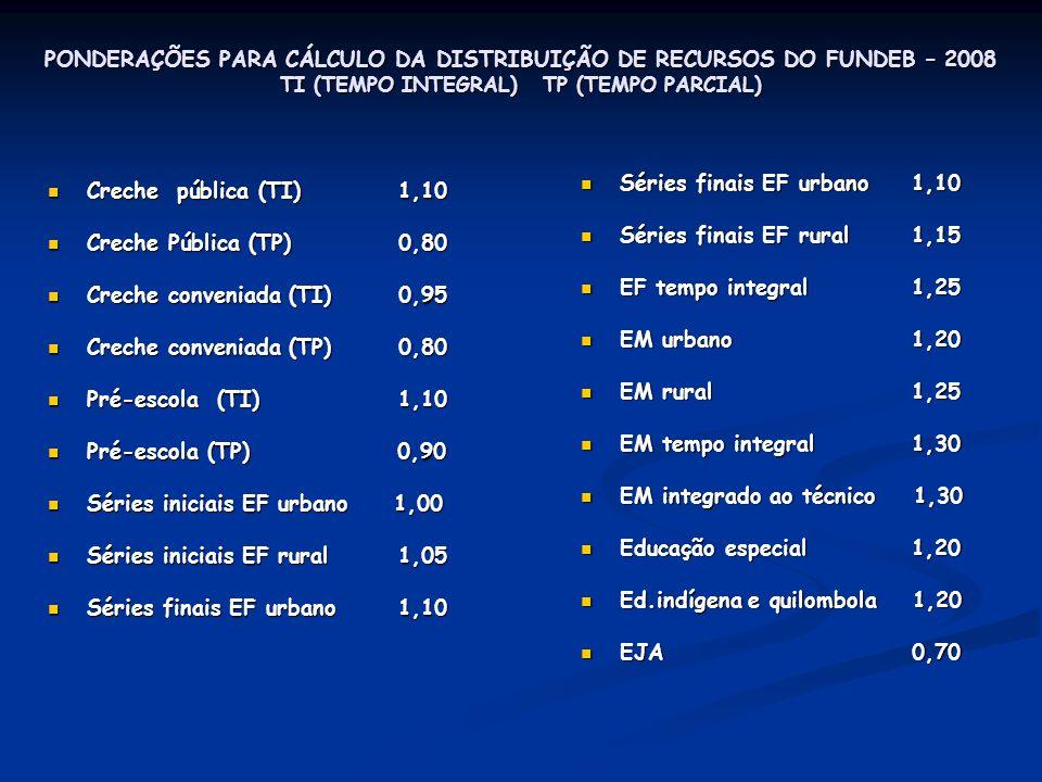 PONDERAÇÕES PARA CÁLCULO DA DISTRIBUIÇÃO DE RECURSOS DO FUNDEB – 2008 TI (TEMPO INTEGRAL) TP (TEMPO PARCIAL) Creche pública (TI) 1,10 Creche pública (