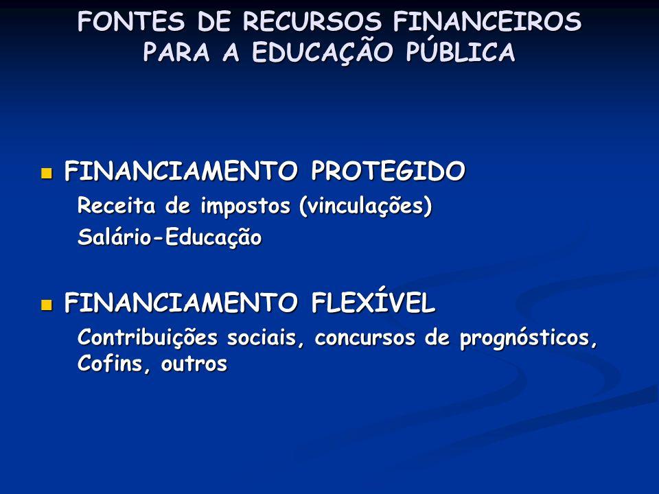 FONTES DE RECURSOS FINANCEIROS PARA A EDUCAÇÃO PÚBLICA FINANCIAMENTO PROTEGIDO FINANCIAMENTO PROTEGIDO Receita de impostos (vinculações) Salário-Educa