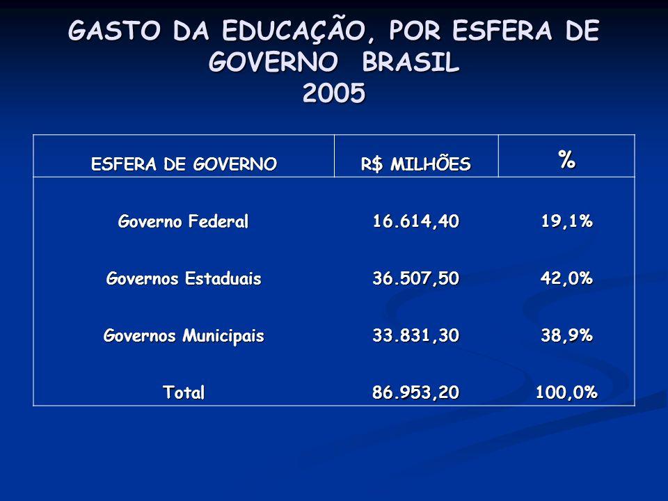 GASTO DA EDUCAÇÃO, POR ESFERA DE GOVERNO BRASIL 2005 ESFERA DE GOVERNO R$ MILHÕES % Governo Federal 16.614,4019,1% Governos Estaduais 36.507,5042,0% G