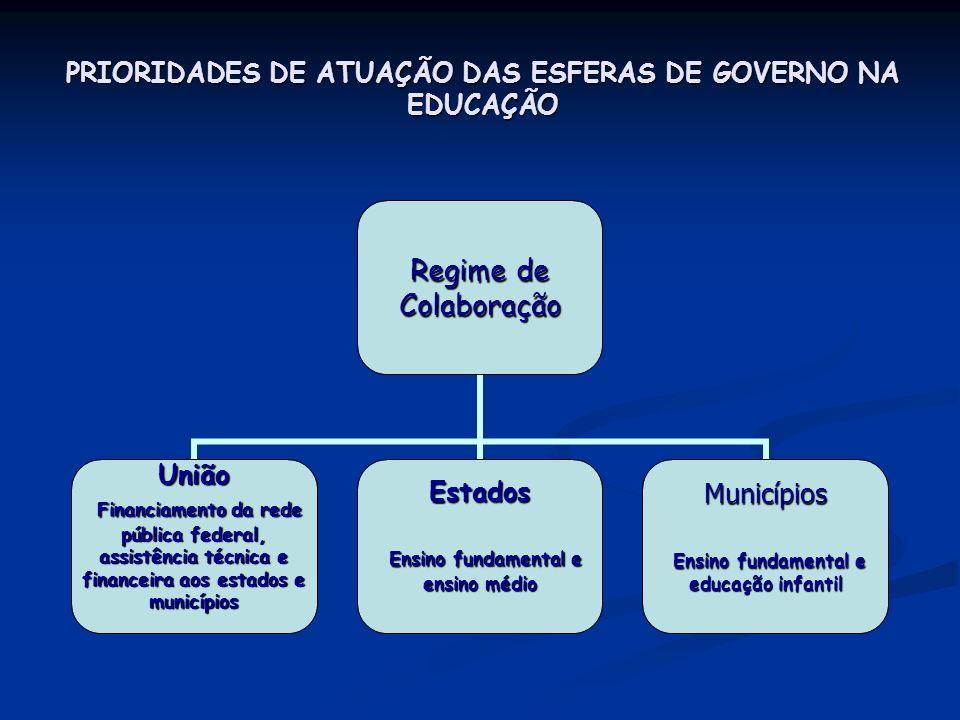 PRIORIDADES DE ATUAÇÃO DAS ESFERAS DE GOVERNO NA EDUCAÇÃO Regime de Colaboração União Financiamento da rede pública federal, assistência técnica e fin