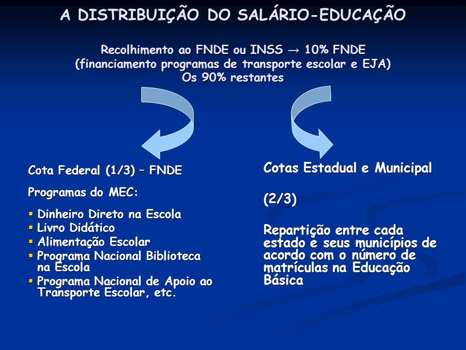 A DISTRIBUIÇÃO DO SALÁRIO-EDUCAÇÃO Recolhimento ao FNDE ou INSS 10% FNDE (financiamento programas de transporte escolar e EJA) Os 90% restantes Cota F