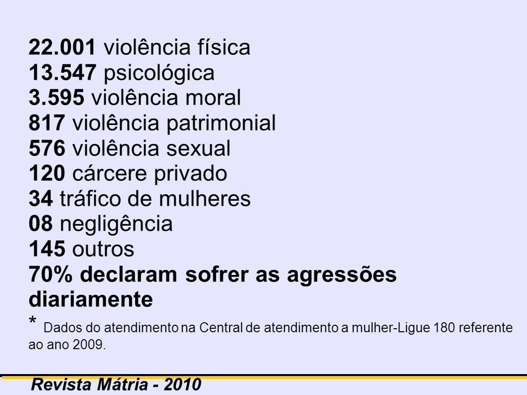 Revista Mátria - 2010 22.001 violência física 13.547 psicológica 3.595 violência moral 817 violência patrimonial 576 violência sexual 120 cárcere priv