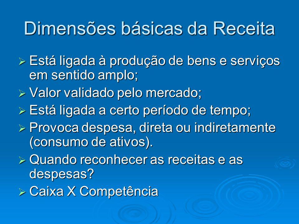 Dimensões básicas da Receita Está ligada à produção de bens e serviços em sentido amplo; Está ligada à produção de bens e serviços em sentido amplo; V