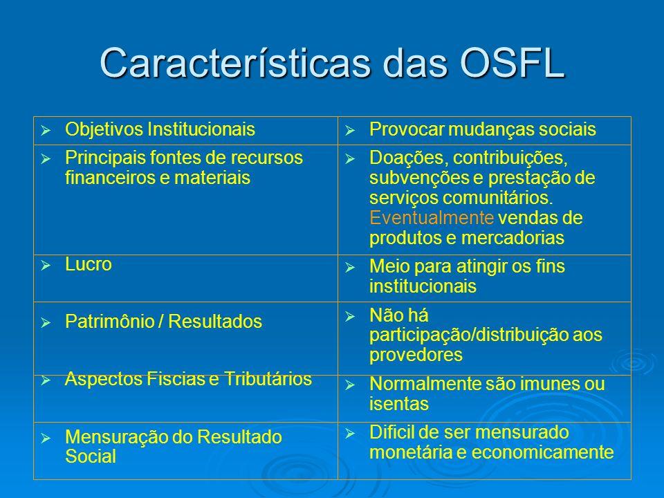 Características das OSFL Objetivos Institucionais Principais fontes de recursos financeiros e materiais Lucro Patrimônio / Resultados Aspectos Fiscias
