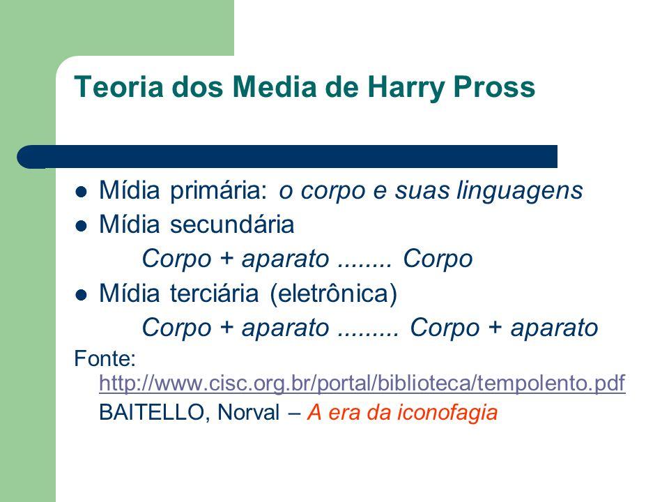 Teoria dos Media de Harry Pross Mídia primária: o corpo e suas linguagens Mídia secundária Corpo + aparato........ Corpo Mídia terciária (eletrônica)