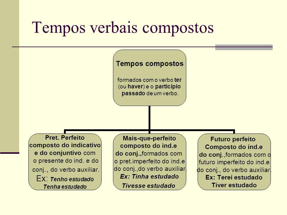 Tempos verbais compostos Tempos compostos formados com o verbo ter (ou haver) e o particípio passado de um verbo. Pret. Perfeito composto do indicativ