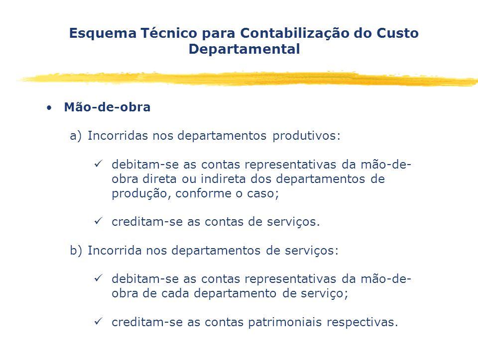 Esquema Técnico para Contabilização do Custo Departamental Mão-de-obra a)Incorridas nos departamentos produtivos: debitam-se as contas representativas