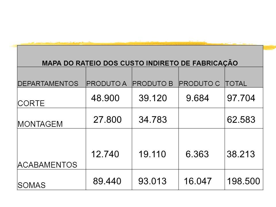 MAPA DO RATEIO DOS CUSTO INDIRETO DE FABRICAÇÃO DEPARTAMENTOSPRODUTO APRODUTO BPRODUTO CTOTAL CORTE MONTAGEM ACABAMENTOS SOMAS 48.900 34.78362.583 9.6