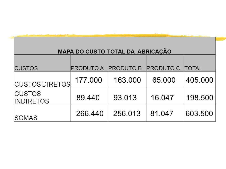 MAPA DO CUSTO TOTAL DA ABRICAÇÃO CUSTOSPRODUTO APRODUTO BPRODUTO CTOTAL CUSTOS DIRETOS CUSTOS INDIRETOS SOMAS 177.000 93.01316.047198.500 65.000163.00