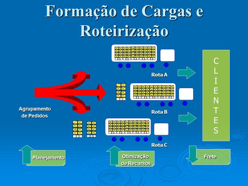 Agrupamento de Pedidos Planejamento Otimização de Recursos Frete Rota A Rota B Rota C CLIENTESCLIENTES Formação de Cargas e Roteirização
