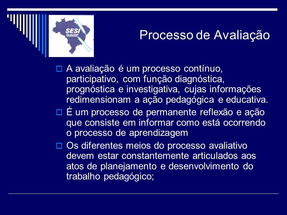 Processo de Avaliação A avaliação é um processo contínuo, participativo, com função diagnóstica, prognóstica e investigativa, cujas informações redime