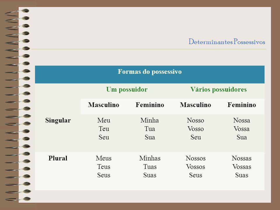 Determinantes Possessivos Formas do possessivo Um possuidorVários possuidores MasculinoFemininoMasculinoFeminino SingularMeu Teu Seu Minha Tua Sua Nos