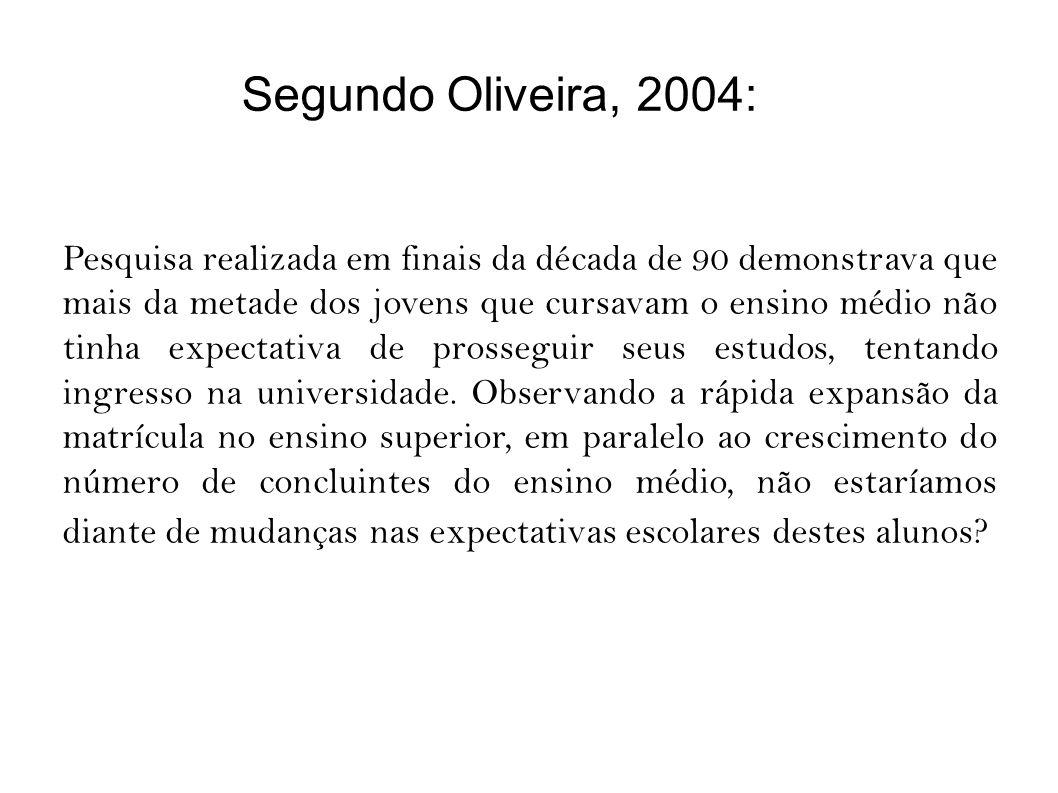 Segundo Oliveira, 2004: Pesquisa realizada em finais da década de 90 demonstrava que mais da metade dos jovens que cursavam o ensino médio não tinha expectativa de prosseguir seus estudos, tentando ingresso na universidade.