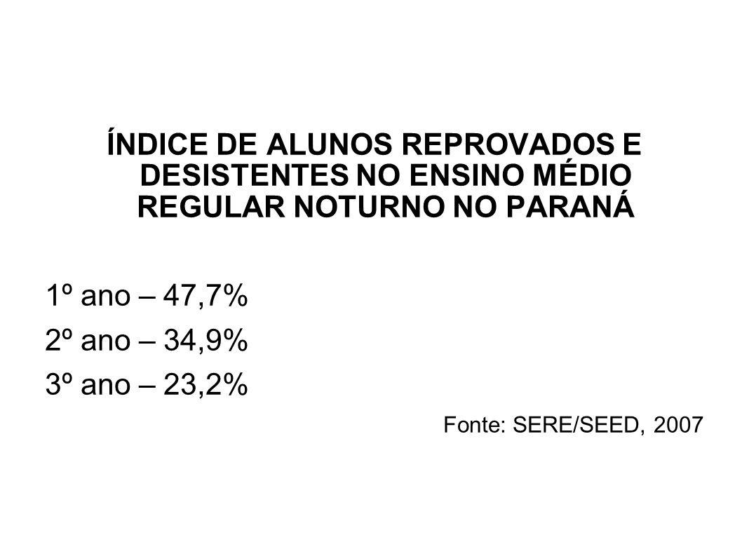 ÍNDICE DE ALUNOS REPROVADOS E DESISTENTES NO ENSINO MÉDIO REGULAR NOTURNO NO PARANÁ 1º ano – 47,7% 2º ano – 34,9% 3º ano – 23,2% Fonte: SERE/SEED, 2007