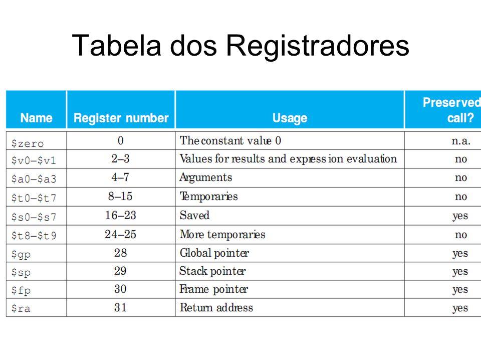 Tabela dos Registradores