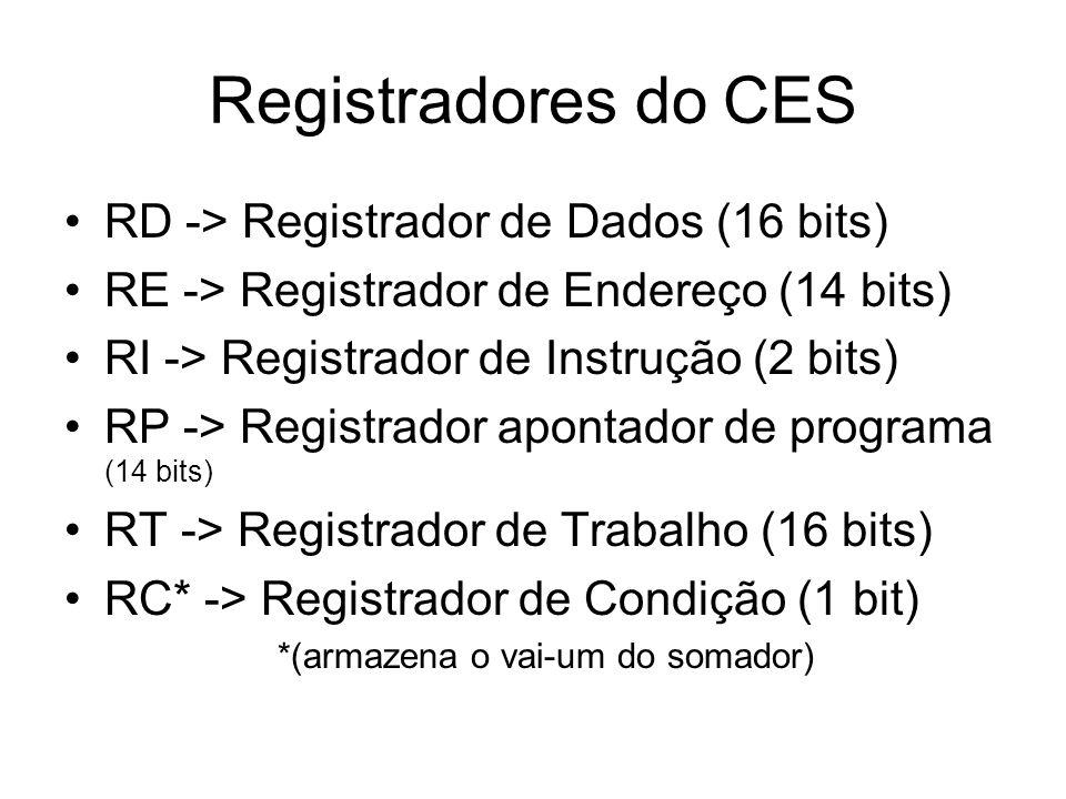 Registradores do CES RD -> Registrador de Dados (16 bits) RE -> Registrador de Endereço (14 bits) RI -> Registrador de Instrução (2 bits) RP -> Regist