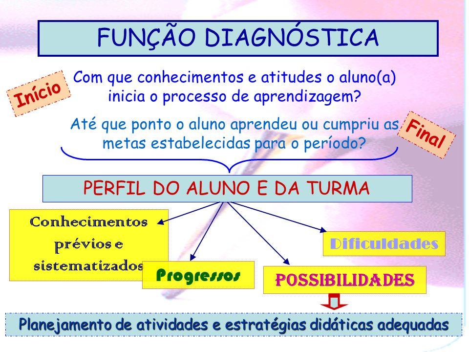 PERFIS DO TRABALHO DOCENTE NA AÇÃO AVALIATIVA 2) orientar e regular a prática pedagógica 1) registrar, certificar e comunicar resultados Diagnóstica F