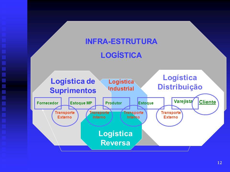 11 A visão da Logística No ambiente Na organização Estratégico Gerencial