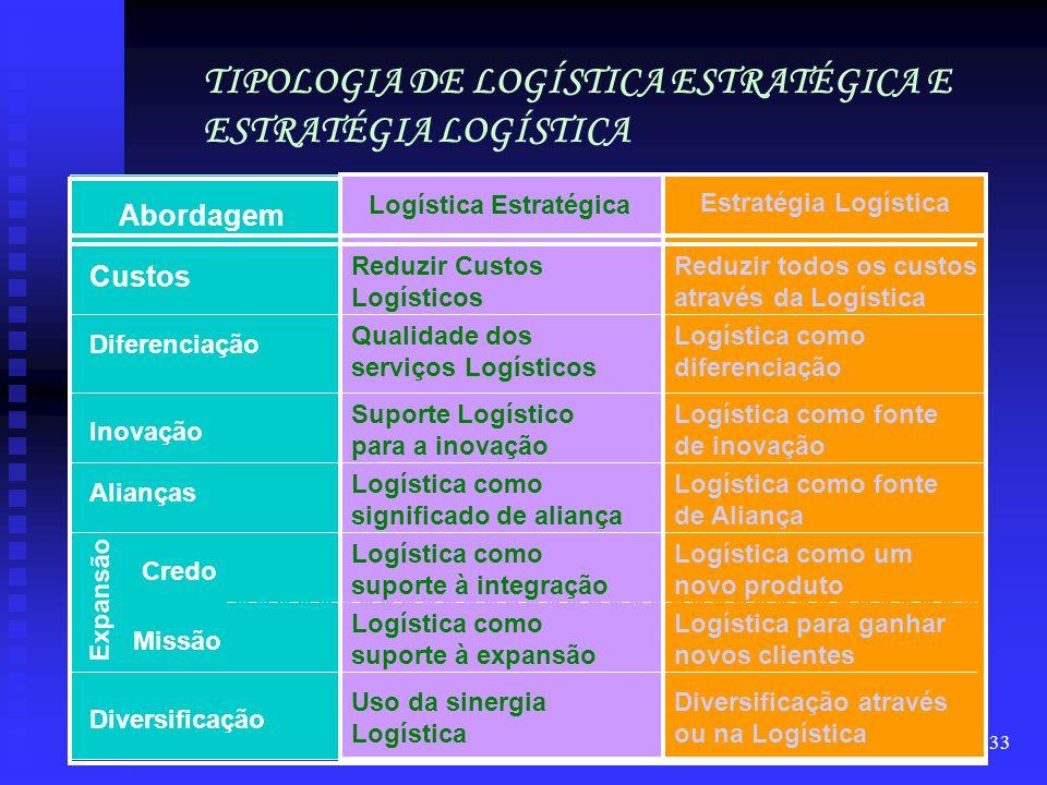 32 Competitividade = Planejamento Estratégico Logística Estratégia Logística Estratégica Estratégia Logística ( logística : ferramenta da estratégia g