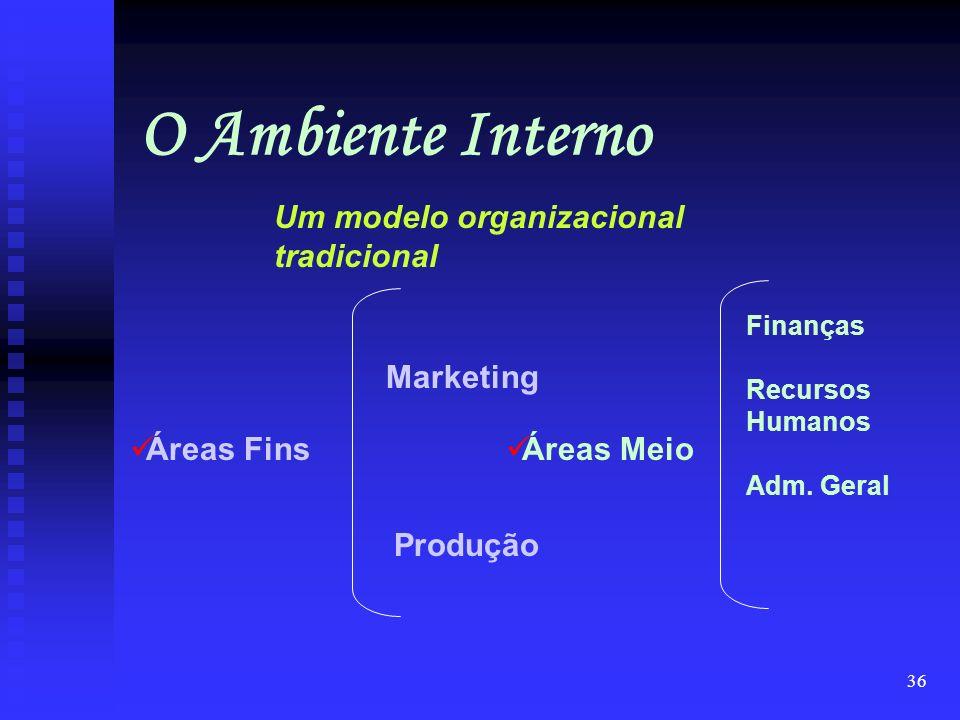 35 O Ambiente Interno organização Um modelo organizacional Áreas Meio Áreas Fins