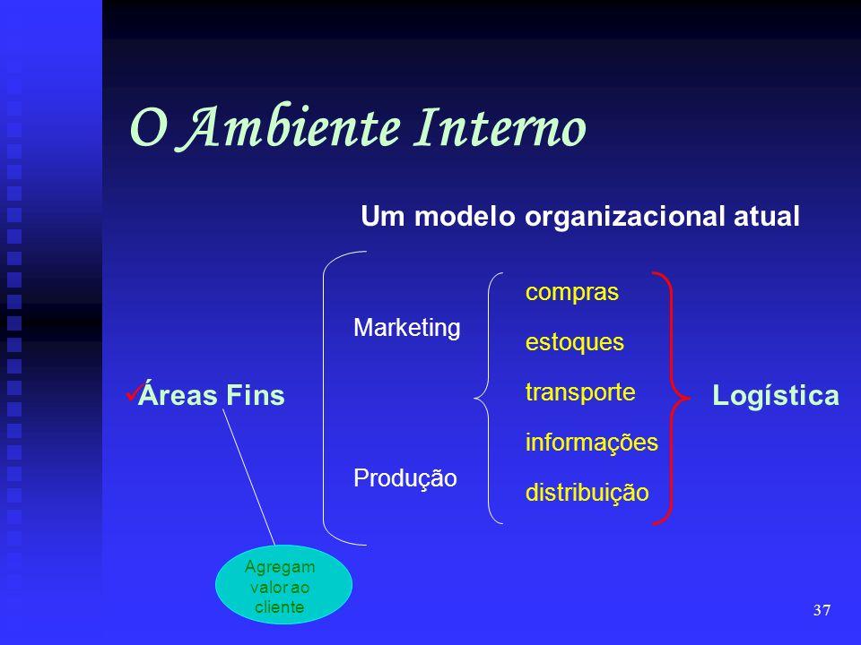 36 O Ambiente Interno Um modelo organizacional tradicional Áreas Fins Áreas Meio Marketing Produção Finanças Recursos Humanos Adm. Geral