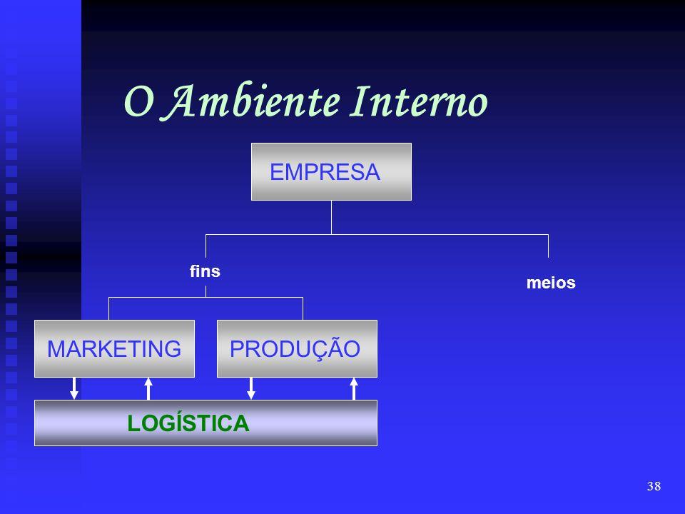 37 O Ambiente Interno Um modelo organizacional atual Áreas Fins Marketing Produção compras estoques transporte informações distribuição Logística Agre