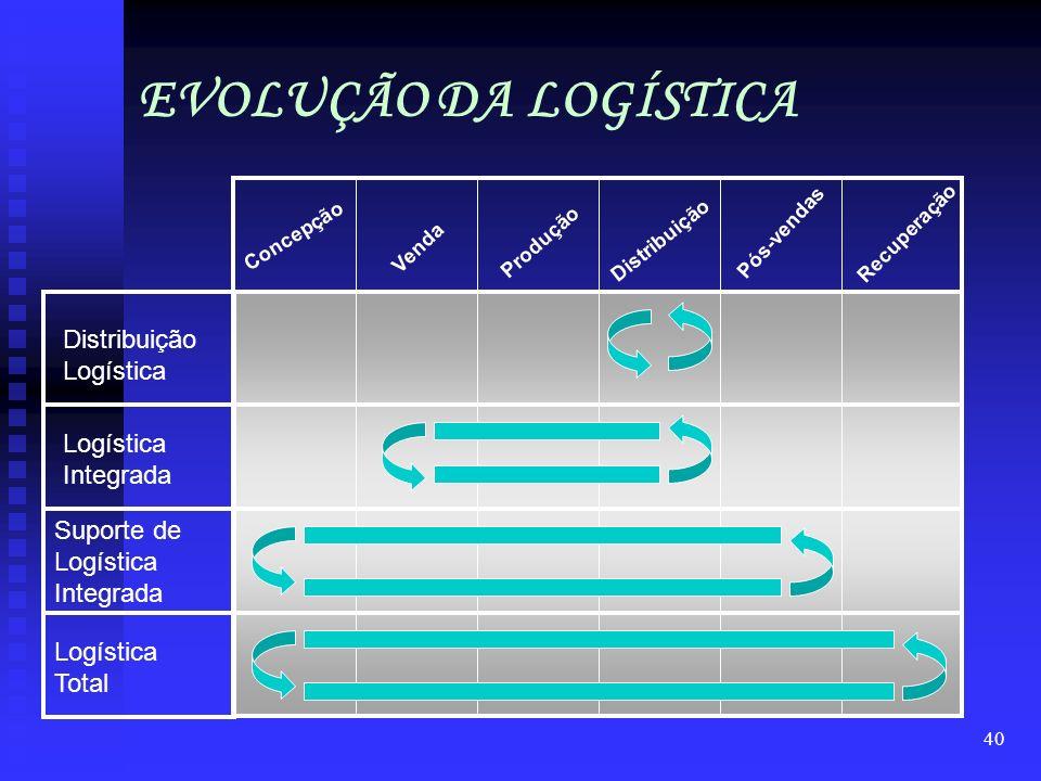 39 O Ambiente Interno Um modelo organizacional contemporâneo ? Áreas Fins Marketing ProduçãoLogística cliente