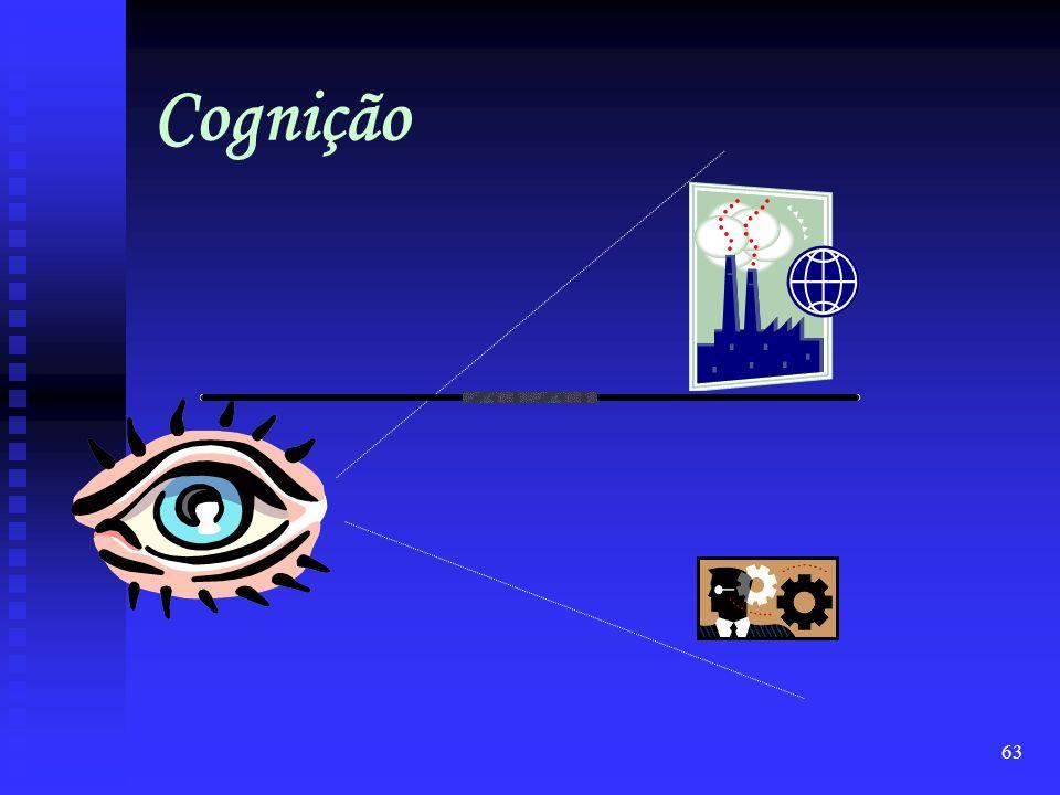 62 O PERFIL DO PROFISSIONAL DE LOGÍSTICA Conhecimento = Competência informação dado inovação eficiência posição
