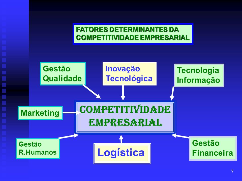 7 Competitividade Empresarial Gestão Qualidade Inovação Tecnológica Gestão R.Humanos Gestão Financeira Marketing Tecnologia Informação Logística FATORES DETERMINANTES DA COMPETITIVIDADE EMPRESARIAL