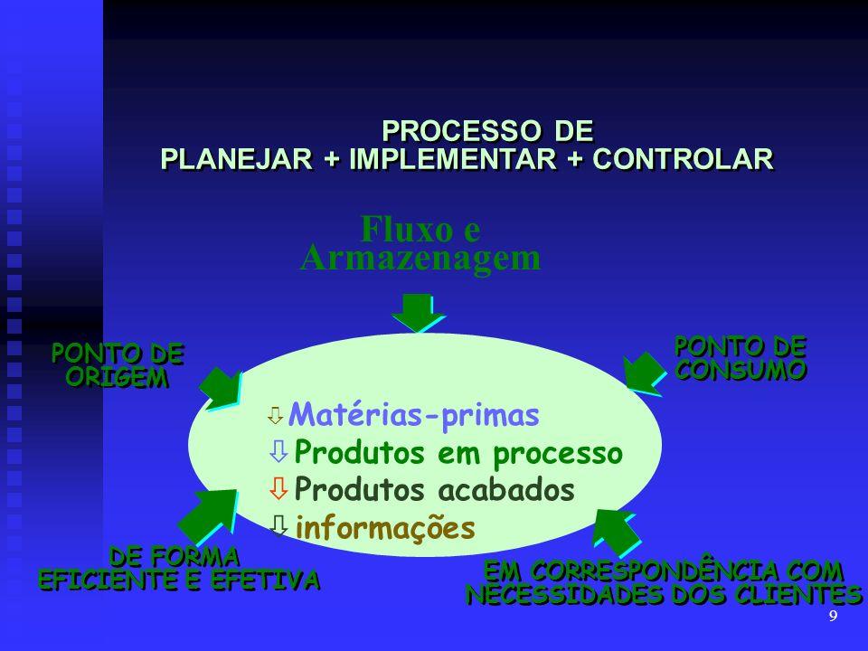 9 PROCESSO DE PLANEJAR + IMPLEMENTAR + CONTROLAR PONTO DE CONSUMO PONTO DE ORIGEM DE FORMA EFICIENTE E EFETIVA DE FORMA EFICIENTE E EFETIVA EM CORRESPONDÊNCIA COM NECESSIDADES DOS CLIENTES EM CORRESPONDÊNCIA COM NECESSIDADES DOS CLIENTES ò Matérias-primas ò Produtos em processo ò Produtos acabados informações Fluxo e Armazenagem