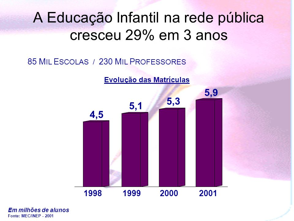 A Educação Infantil na rede pública cresceu 29% em 3 anos Em milhões de alunos Fonte: MEC/INEP - 2001 4,5 5,1 5,3 5,9 1998199920002001 Evolução das Matrículas 85 M IL E SCOLAS / 230 M IL P ROFESSORES