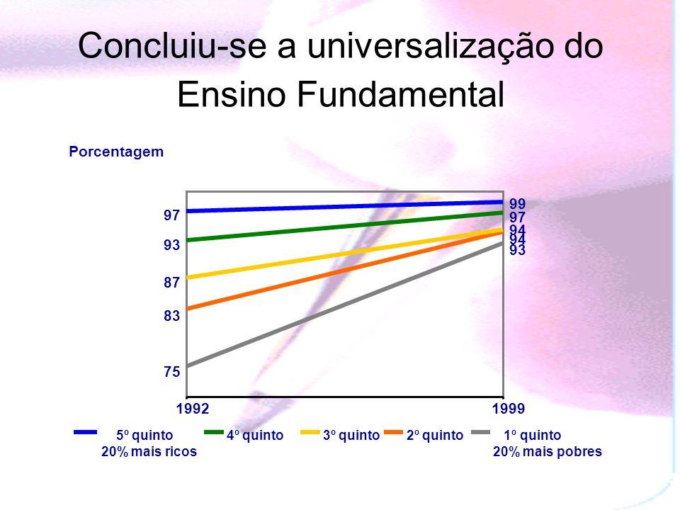 93 97 99 75 94 83 94 87 93 97 19921999 1º quinto 20% mais pobres 2º quinto3º quinto4º quinto 5º quinto 20% mais ricos Porcentagem Concluiu-se a universalização do Ensino Fundamental