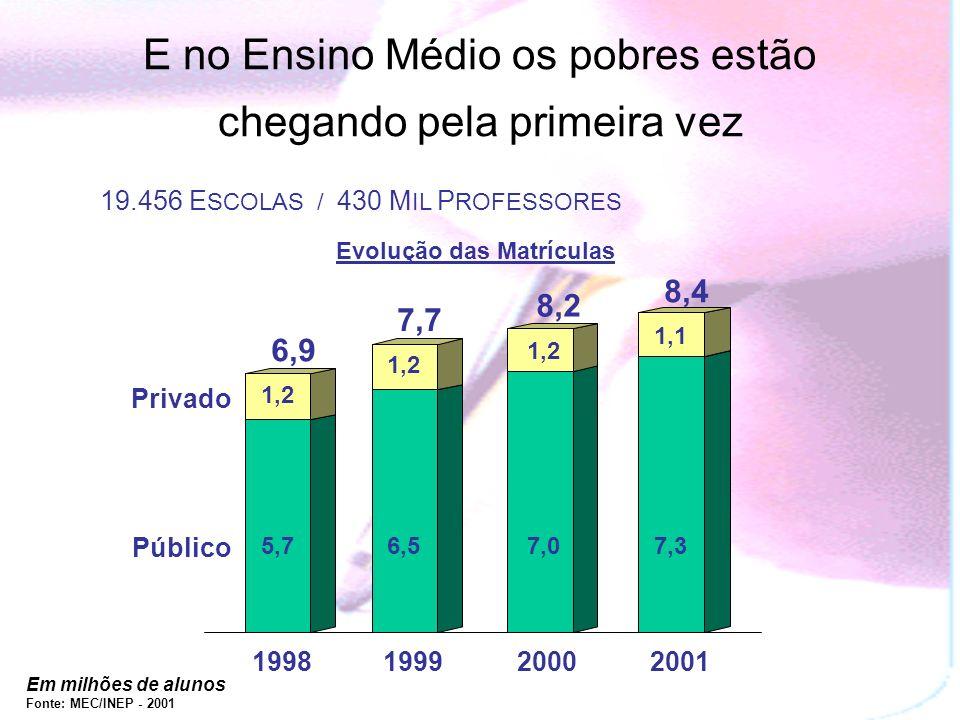 Em milhões de alunos Fonte: MEC/INEP - 2001 1998199920012000 Privado Público 5,7 1,2 6,5 1,2 7,0 1,2 7,3 1,1 6,9 7,7 8,2 8,4 E no Ensino Médio os pobres estão chegando pela primeira vez 19.456 E SCOLAS / 430 M IL P ROFESSORES Evolução das Matrículas