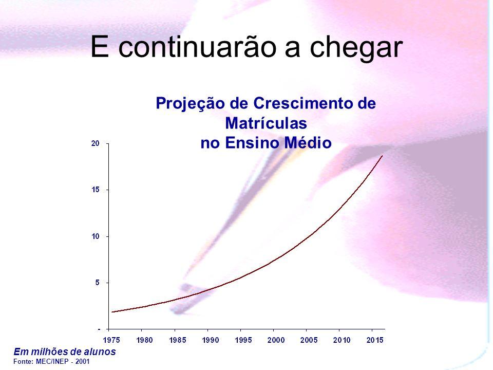 Em milhões de alunos Fonte: MEC/INEP - 2001 1998199920012000 Privado Público 5,7 1,2 6,5 1,2 7,0 1,2 7,3 1,1 6,9 7,7 8,2 8,4 E no Ensino Médio os pobr