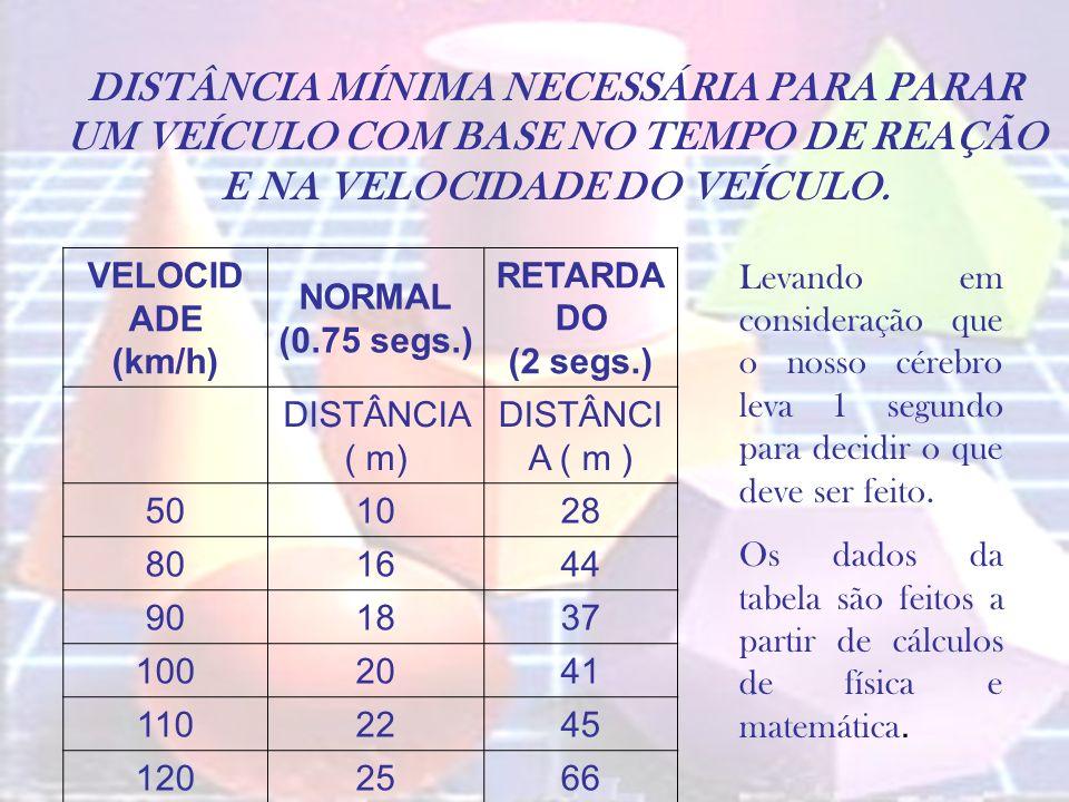 DISTÂNCIA MÍNIMA NECESSÁRIA PARA PARAR UM VEÍCULO COM BASE NO TEMPO DE REAÇÃO E NA VELOCIDADE DO VEÍCULO. VELOCID ADE (km/h) NORMAL (0.75 segs.) RETAR