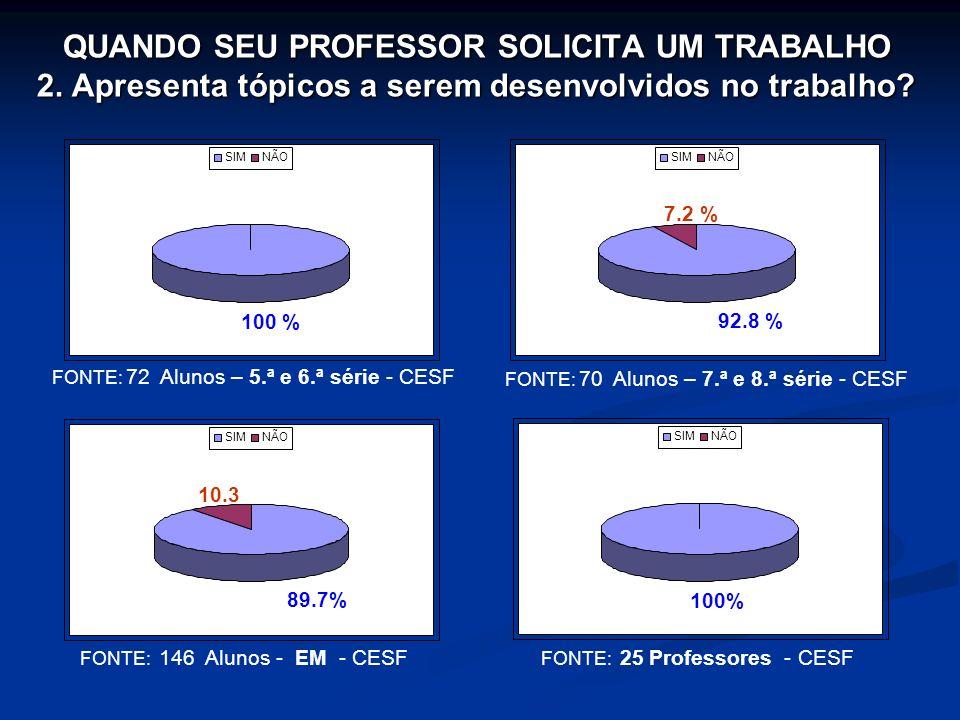 QUANDO SEU PROFESSOR SOLICITA UM TRABALHO 2. Apresenta tópicos a serem desenvolvidos no trabalho? FONTE: 72 Alunos – 5.ª e 6.ª série - CESF FONTE: 146