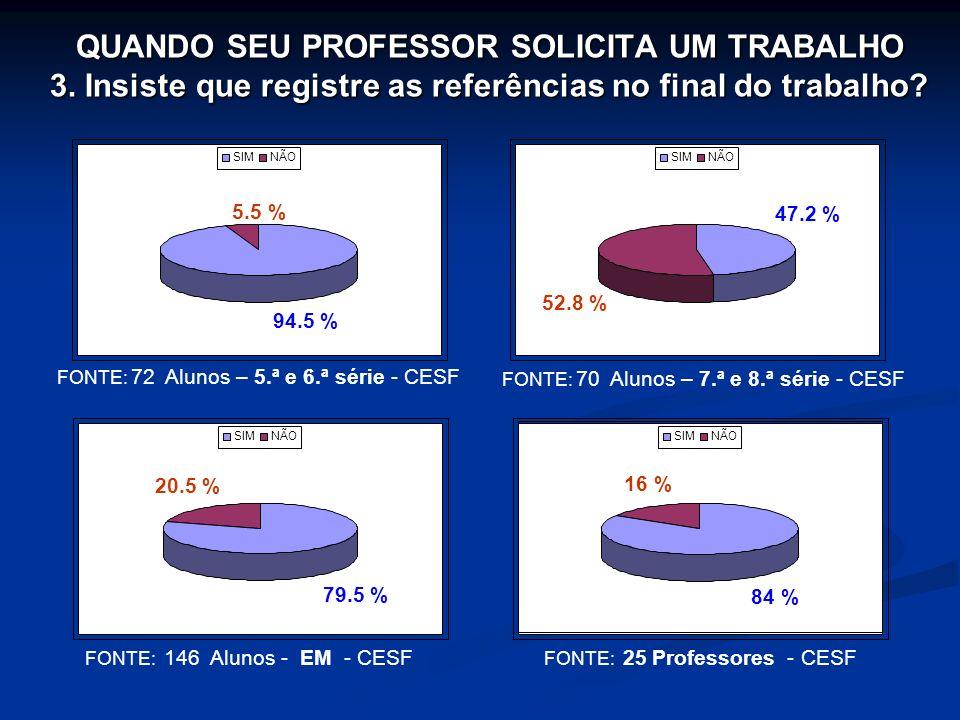 QUANDO SEU PROFESSOR SOLICITA UM TRABALHO 3. Insiste que registre as referências no final do trabalho? FONTE: 72 Alunos – 5.ª e 6.ª série - CESF FONTE