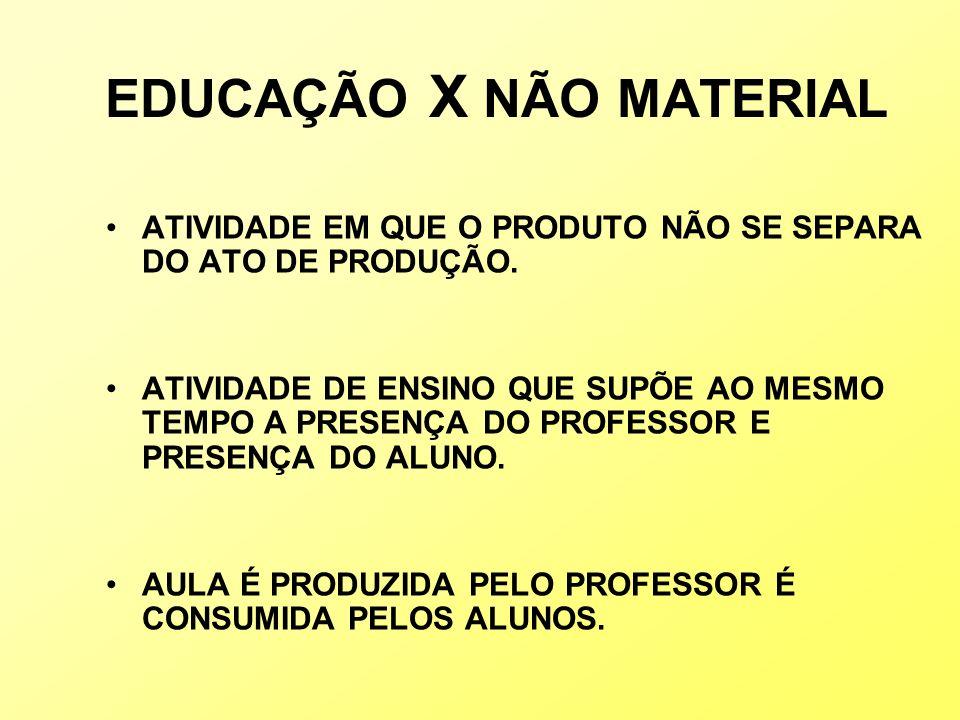 EDUCAÇÃO X NÃO MATERIAL ATIVIDADE EM QUE O PRODUTO NÃO SE SEPARA DO ATO DE PRODUÇÃO. ATIVIDADE DE ENSINO QUE SUPÕE AO MESMO TEMPO A PRESENÇA DO PROFES