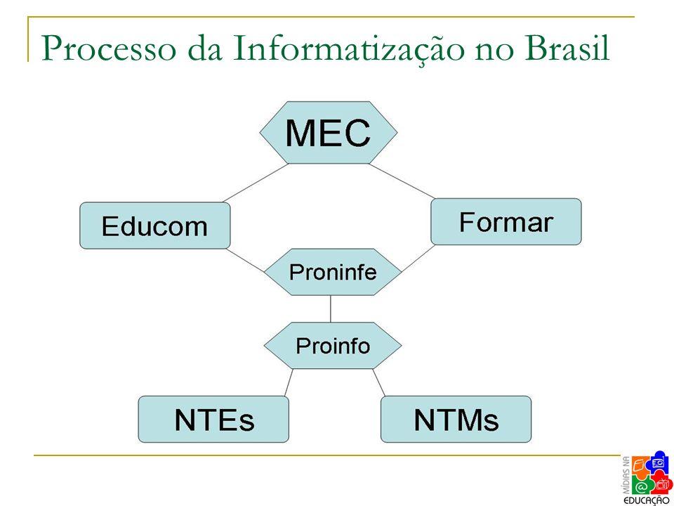 Processo da Informatização no Brasil