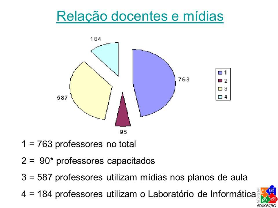 Relação docentes e mídias 1 = 763 professores no total 2 = 90* professores capacitados 3 = 587 professores utilizam mídias nos planos de aula 4 = 184