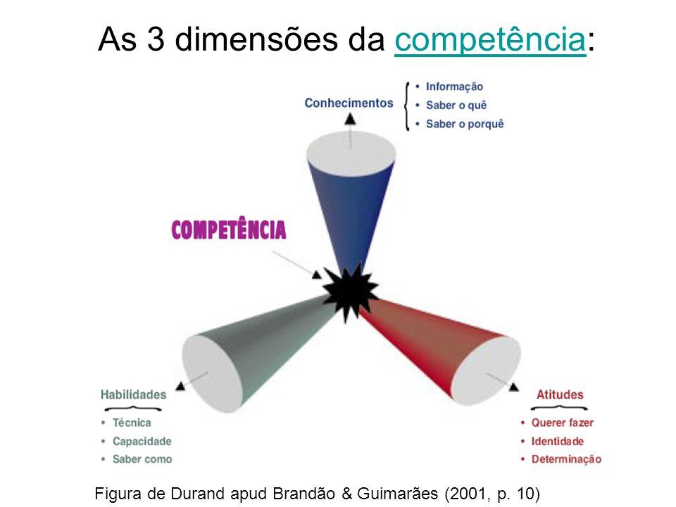 As 3 dimensões da competência:competência Figura de Durand apud Brandão & Guimarães (2001, p. 10)