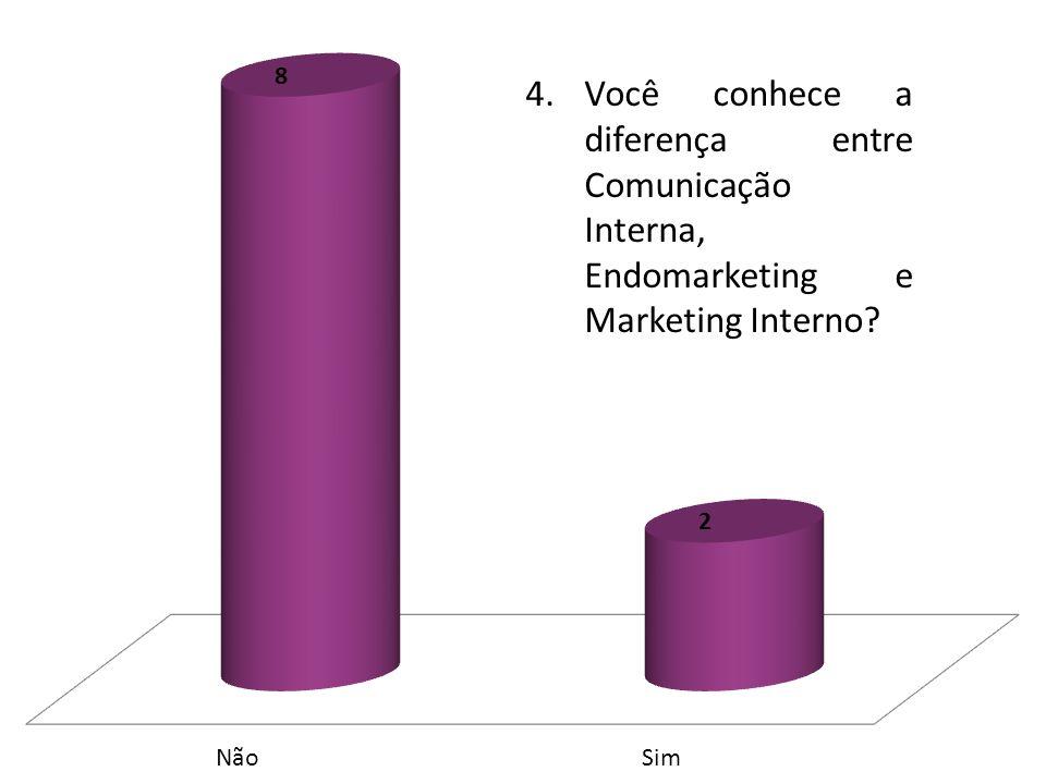 4.Você conhece a diferença entre Comunicação Interna, Endomarketing e Marketing Interno?