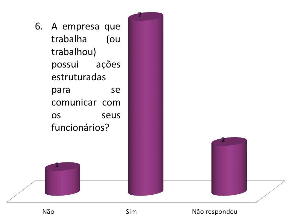 6.A empresa que trabalha (ou trabalhou) possui ações estruturadas para se comunicar com os seus funcionários?