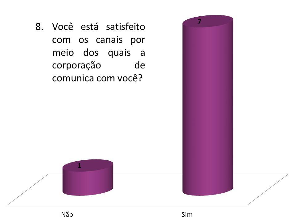 8.Você está satisfeito com os canais por meio dos quais a corporação de comunica com você?