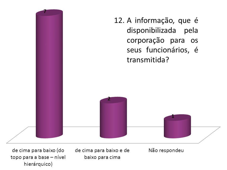 12.A informação, que é disponibilizada pela corporação para os seus funcionários, é transmitida?